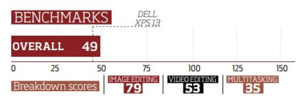 dell-inspiron-13-5000-2-in-1-benchmark