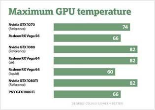 AMD Radeon RX Vega Review | 7Review