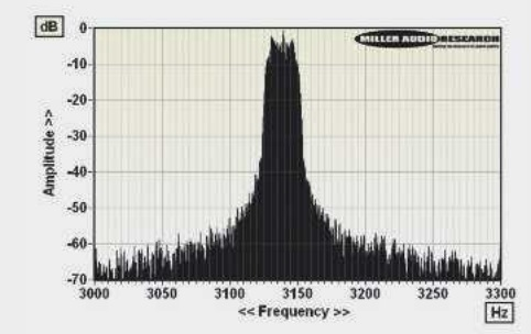 ABOVE: Wow and flutter re. 3150Hz tone at 5cm/sec (plotted ±150Hz, 5Hz per minor division). Note drift
