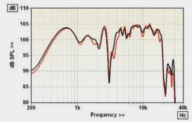 ABOVE: Forward resp. shows a deep notch at the 3kHz mid/treble horn crossover (Y scale shifted by +10dB)