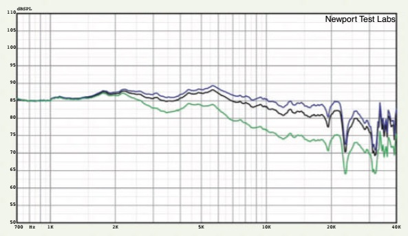 Graph 3. High-frequency response, expanded view showing effect of treble level control. Max (blue trace); 0dB (black trace) and Min (green trace). Test stimulus gated sine. Microphone placed at three metres on-axis with dome tweeter. Lower measurement limit 700Hz.