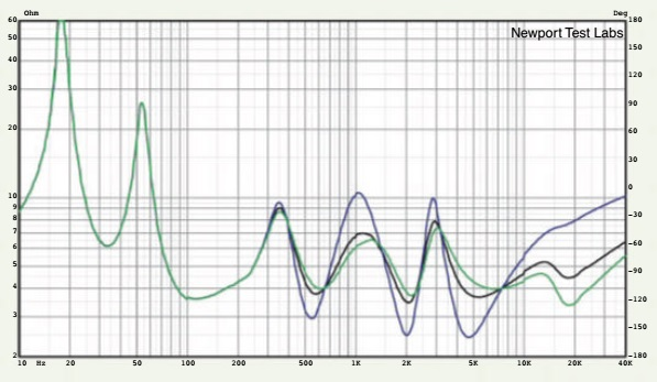 Graph 5. Impedance modulus of showing impedance with both level controls set to Max (green trace), 0dB (black trace) and Min (blue trace).