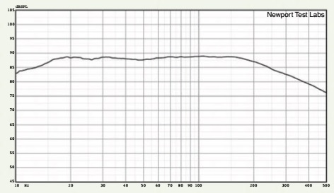 Graph 1. Frequency response after auto-cali- bration, with the low- pass filter set at 150Hz and with a 12dB/octave filter slope.