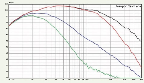 Graph 2. Frequency response before auto-calibration, showing low-pass filter set to 150Hz with 12dB/octave slope (black trace) and 24dB/octave slope (red trace), and with low-pass filter set to 15Hz with 12dB/octave filter slope (blue trace) and 24dB/ octave slope (green trace).