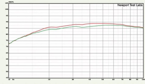 Graph 3. Movie equalisation (green trace) vs music equalisation (red trace).