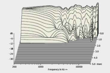 ABOVE: Cabinet resonances are very well-damped while driver modes are limited and only at 5kHz+