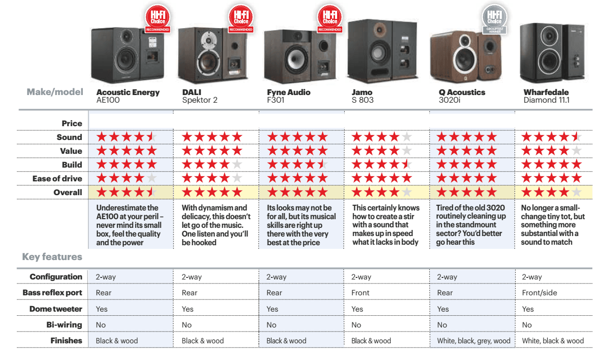 Standmount loudspeakers Group test