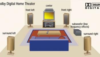 Dolby Digital, Pro Logic & DTS