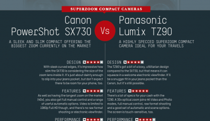Canon Powershot SX730 vs Panasonic Lumix TZ90